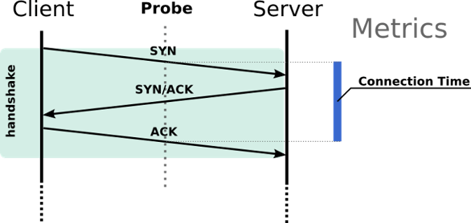 tcp three way handshake diagram pa sound system wiring series 1 how to diagnose connection setup issues figure is analyzed