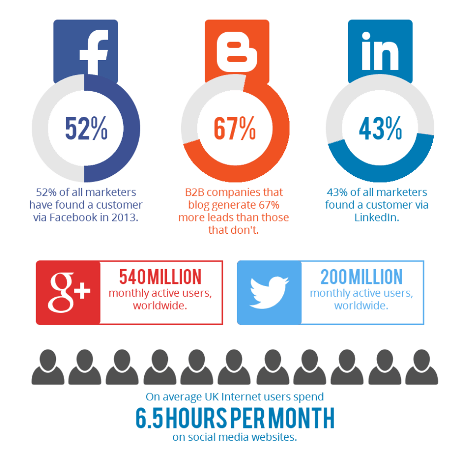 Use Acceler8 Media to generate Word of Mouth and referrals via Social Media