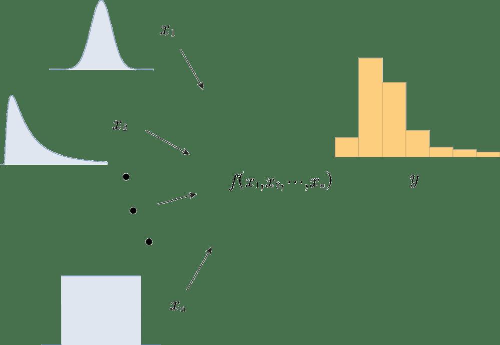 medium resolution of monte carlo process map
