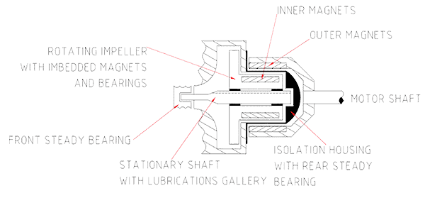 Experiences with Magnetic Drive Pumps