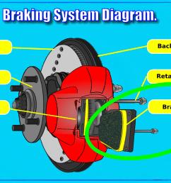 everything a car diagram [ 1165 x 726 Pixel ]