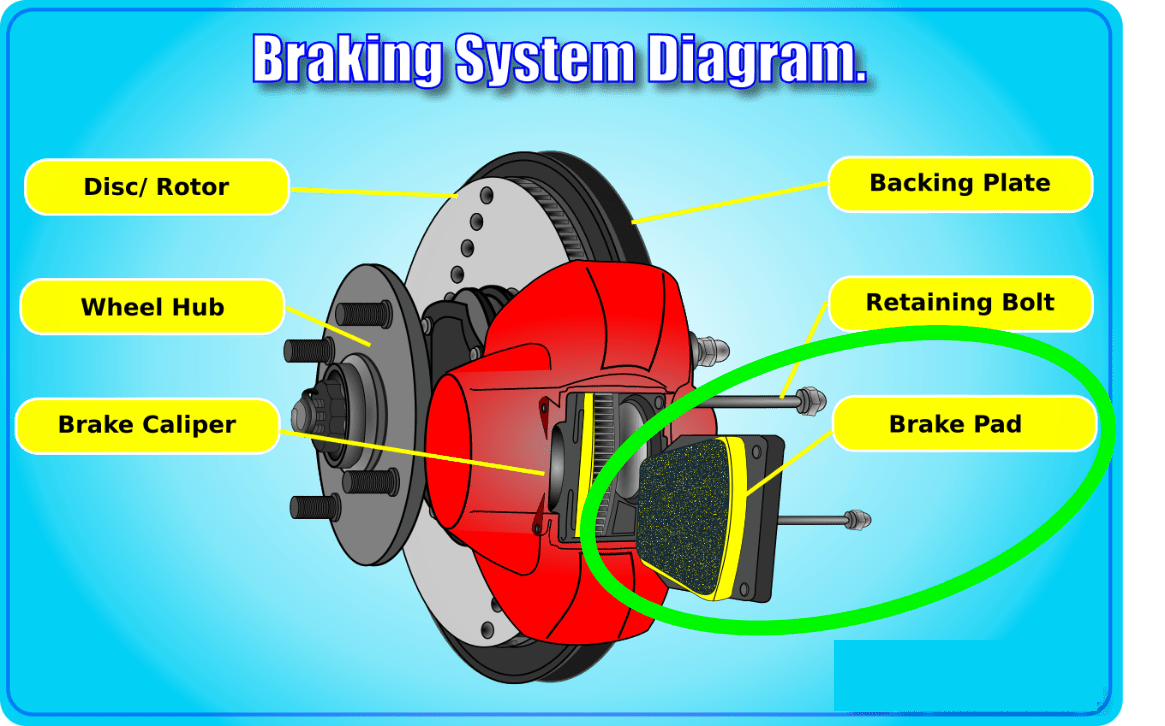 hight resolution of everything a car diagram