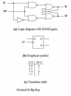 How to Test Clocked Circuits