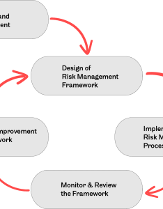 framework for managing risk also management rh accendoreliability