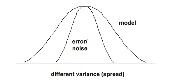 An Explanation and an ANOVA Calculation Example