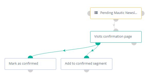 Mautic Double Opt In Email List | Accent Digital Marketing