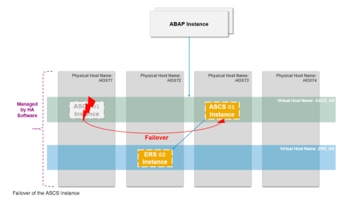small resolution of note below is the architecture diagram of the example installation of a three node cluster the example in this article focuses on a two node cluster setup