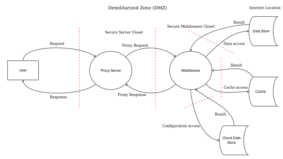 How Threat Modeling Helps Discover Security