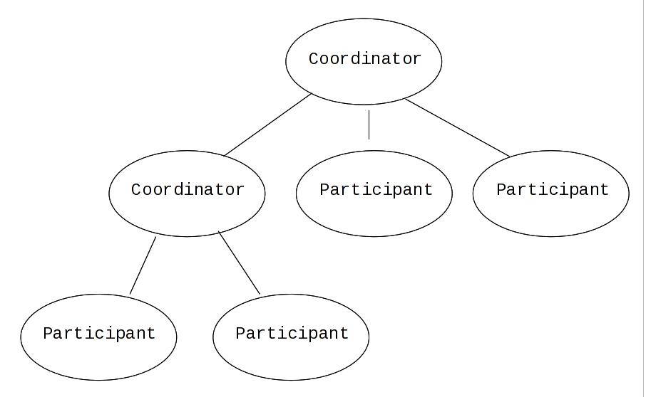 Transactions 開発ガイド JBoss Enterprise Application Platform 5