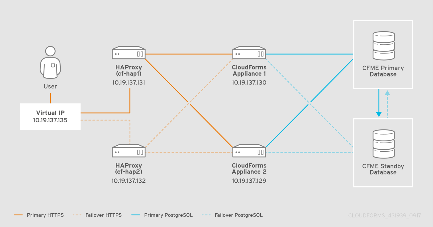 Chapter 4. Configuring the HAProxy Load Balancer Red Hat