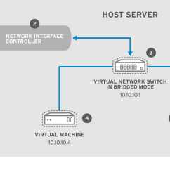 Diagram Of Hypervisor Portrait Lighting Virtualization Administration Guide Red Hat Customer Portal
