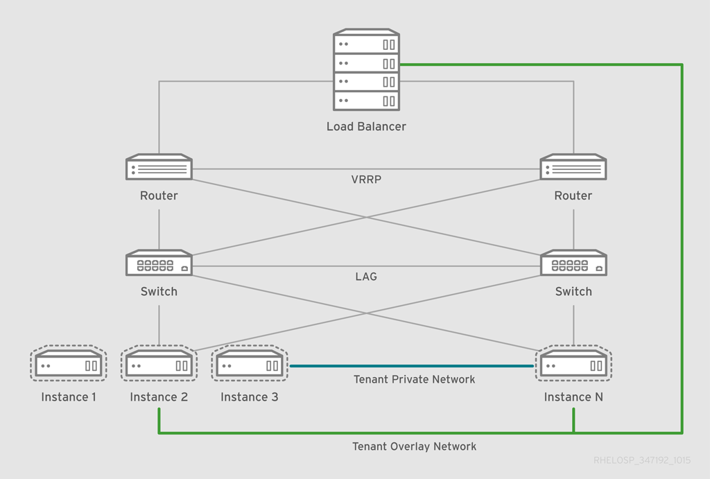 Red Hat Enterprise Linux OpenStack Platform 7 Architecture