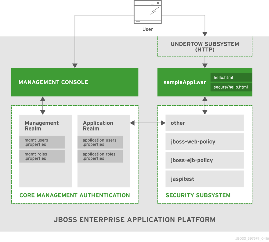 hight resolution of 4 1 1 core management authentication out of the box