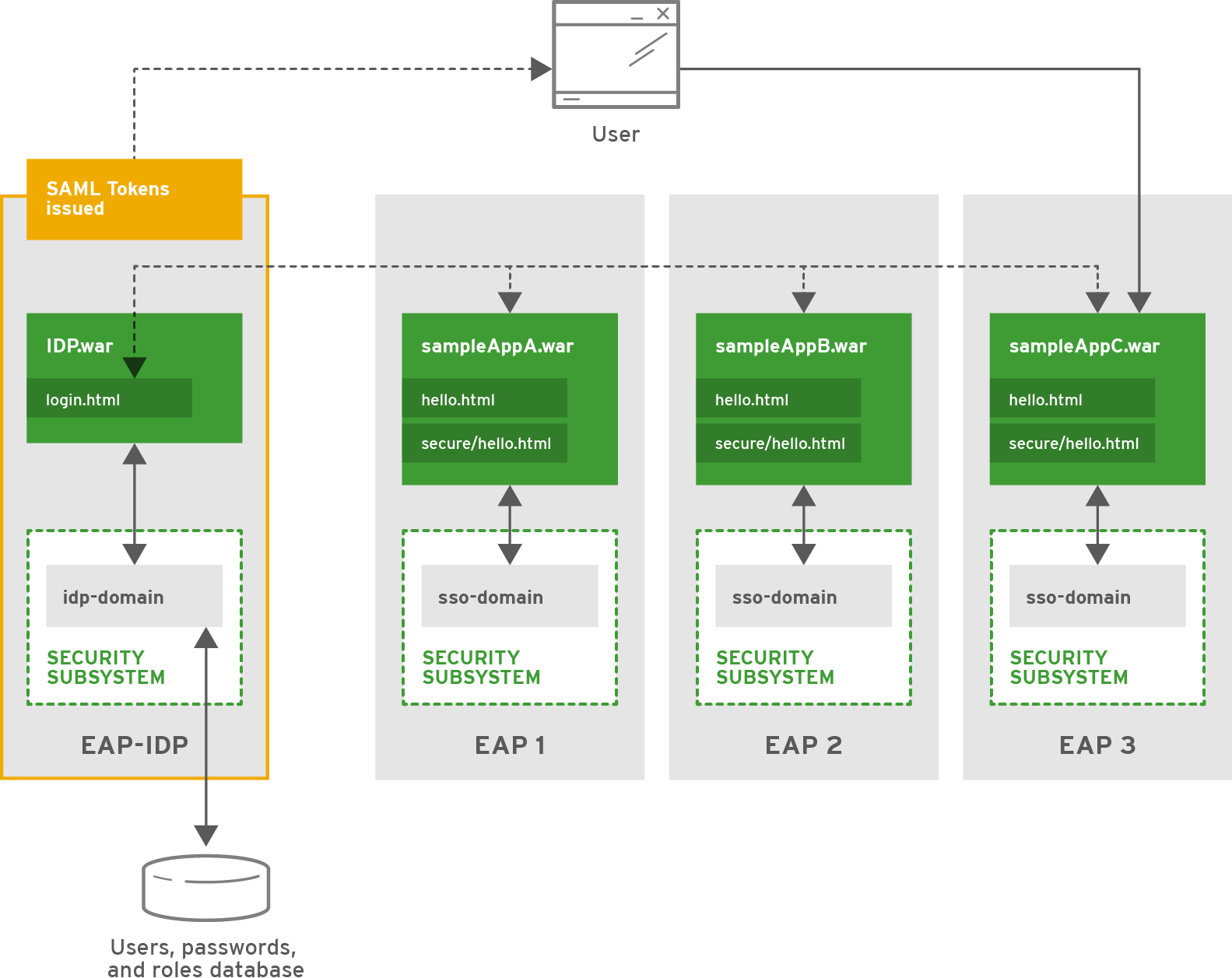 hight resolution of security architecture red hat customer portal