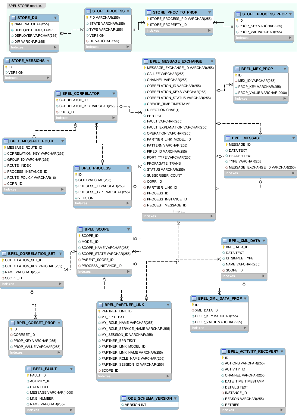 hight resolution of e r diagram for bpel database schema