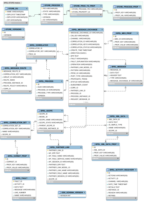 small resolution of e r diagram for bpel database schema