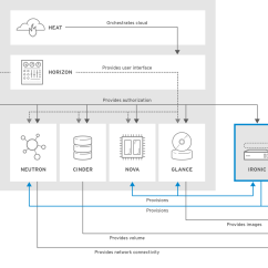 Stack Diagram Virtual Environment Pioneer Deh 1600 Wiring Chapter 1 Components Red Hat Customer Portal