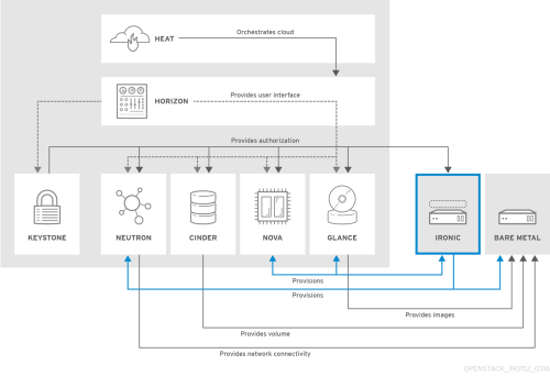 small resolution of openstack ironic conceptual arch 393152 0316 jcs