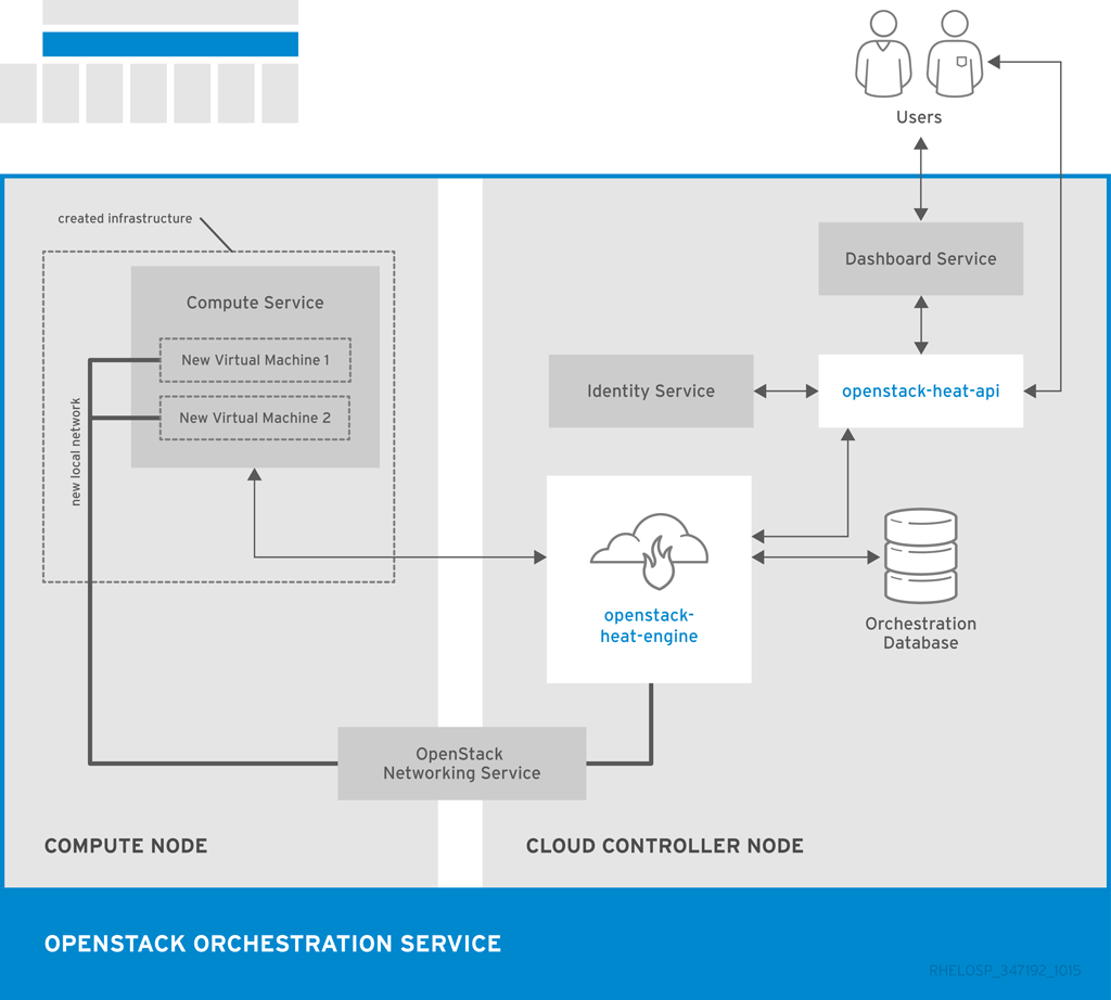 hight resolution of orchestration interfaces for stack creation
