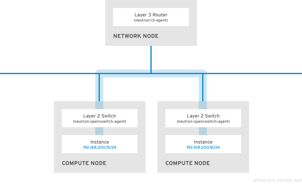 medium resolution of in order to allow instances on separate nodes to communicate as if they re on the same logical network you ll need to use an encapsulation tunnel such as