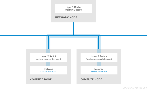 small resolution of in order to allow instances on separate nodes to communicate as if they re on the same logical network you ll need to use an encapsulation tunnel such as
