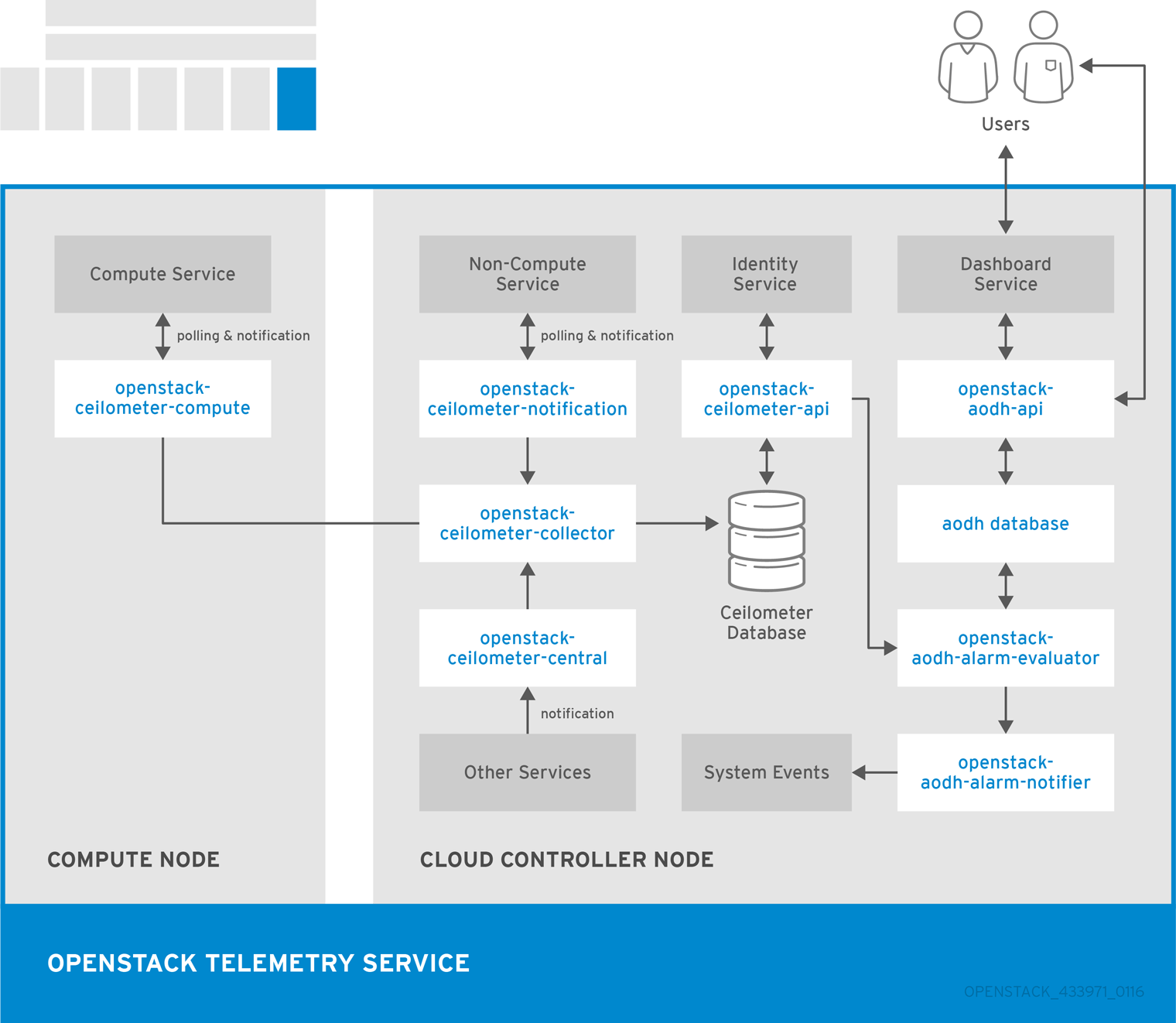 hight resolution of telemetry interfaces for metering