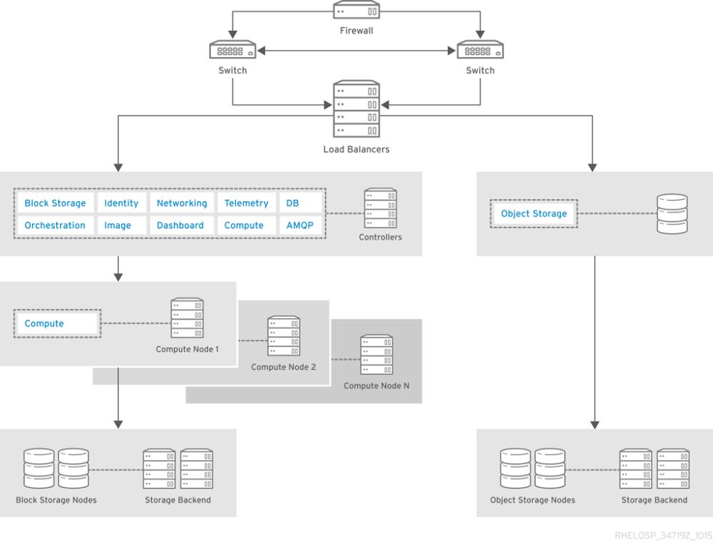 medium resolution of architecture components