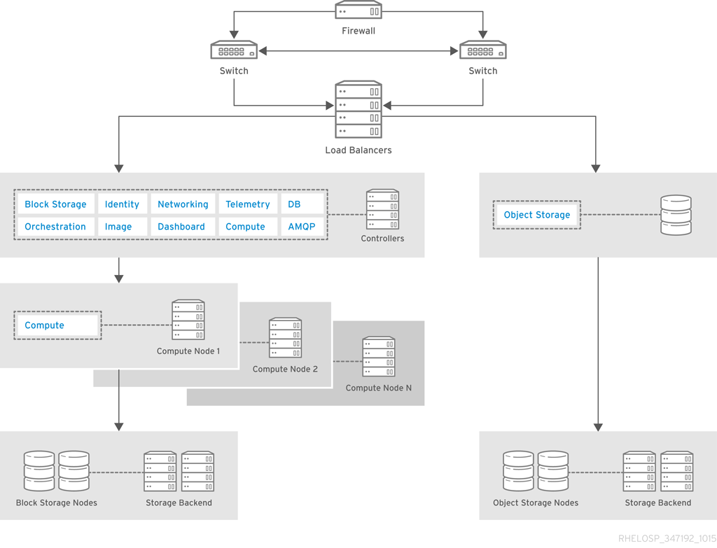 hight resolution of architecture components