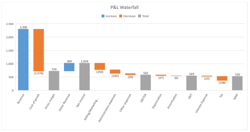 small resolution of pl waterfall chart