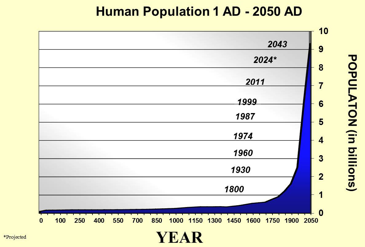 Lesson 2 02 Human Population Growth Trends And Factors
