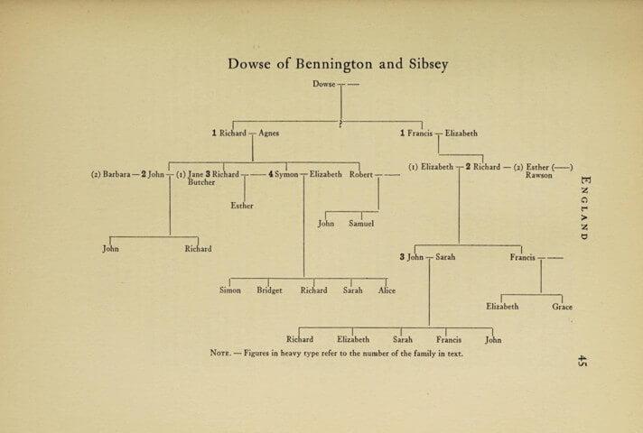 Dowse of Bennington and Sibsey