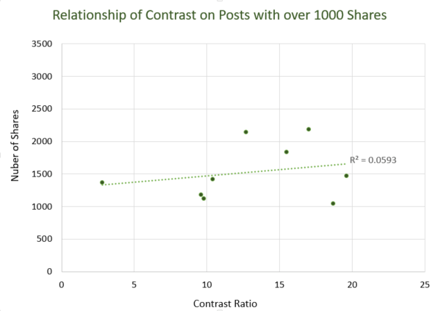 Scatterplot of the relationship of Contrast on Posts with over 1000 Shares. The R2 = .0593.  If you would like the data in excel format, please email director@accessiblecommunity.org
