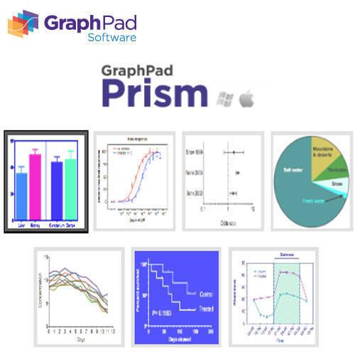 GraphPad Prism 7 生物統計軟體 群昱股份有限公司(AccessSoft)