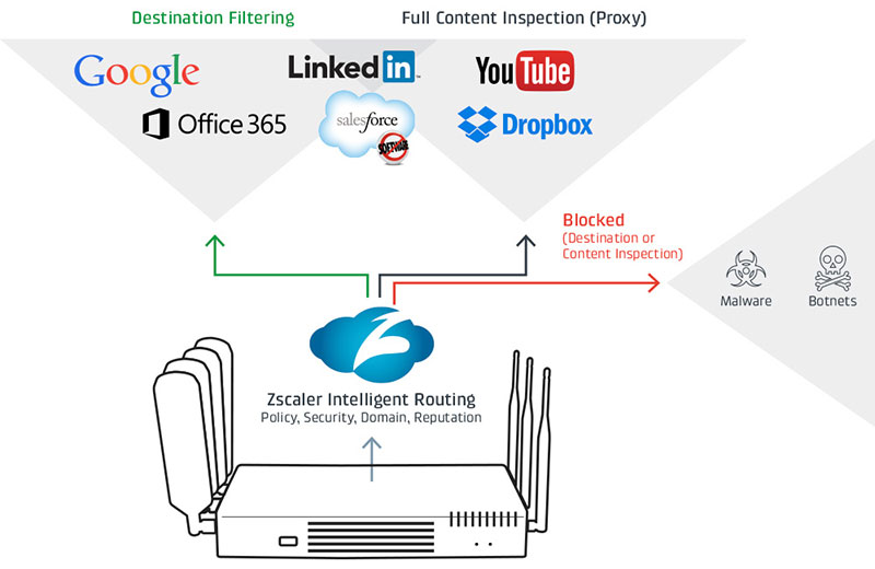 Cradlepoint and Zscaler Internet Security
