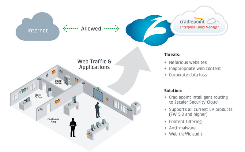 Zscaler Internet Security