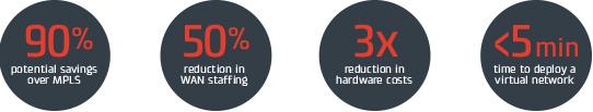 Cradlepoint NetCloud Stats
