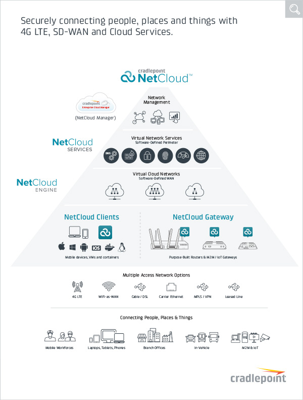 NetCloud by Cradlepoint