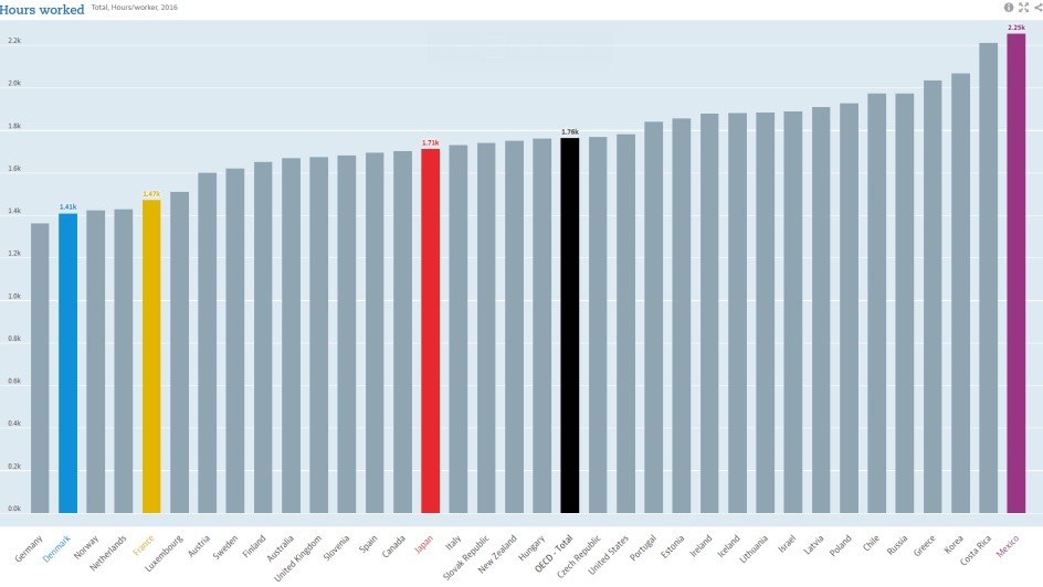 yearly working hours in japan, germany, france, and denmark 2016