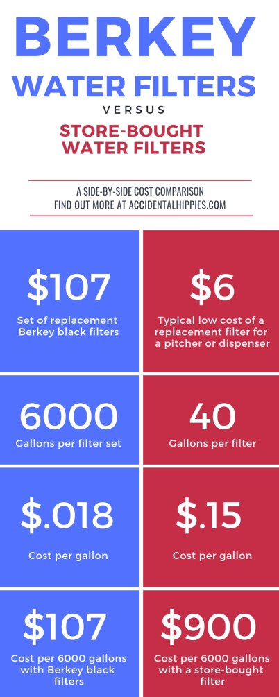 Don't let the larger upfront cost of a Berkey water filter scare you off. If you're buying those white plastic filters at the grocery store then you're throwing away a LOT of money for inferior water quality. Compare the costs side by side and read about the difference here. #berkeywater #waterfilter #offgridwater