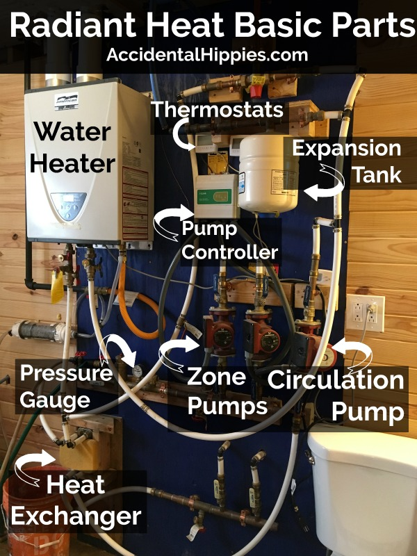 This is a quick overview of our basic radiant heat components. These are the major items that control the radiant heating system in our off-grid home. Learn more in this post.