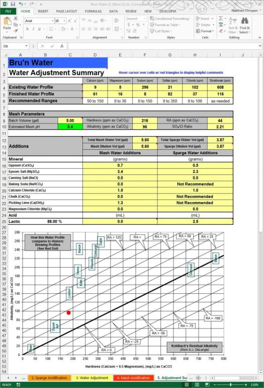 Figure 11- Summary Worksheet useful in the brew house as a reference