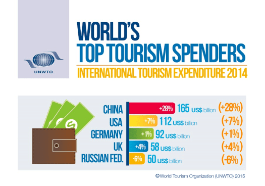 Wto-infographic-spenders