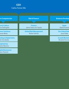 Organization chart also bbva shareholders rh accionistaseinversoresva