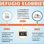 Una línea de tiempo interactiva del Refugio Elorrieta