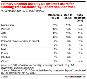 US_Internet_User_Banking_Channels_011617