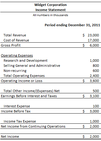 INCOME STATEMENT TEMPLATES - World maps and letter