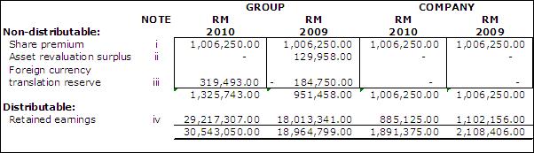 non distributable reserves | Accounting Crash Course
