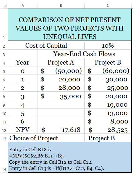 Rumus Npv Excel : rumus, excel, Annualized, Present, Value, (ANPV), Accounting