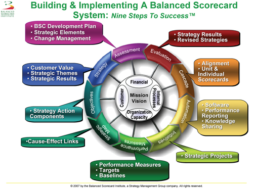 Using The Balanced Scorecard To Align Your Organization