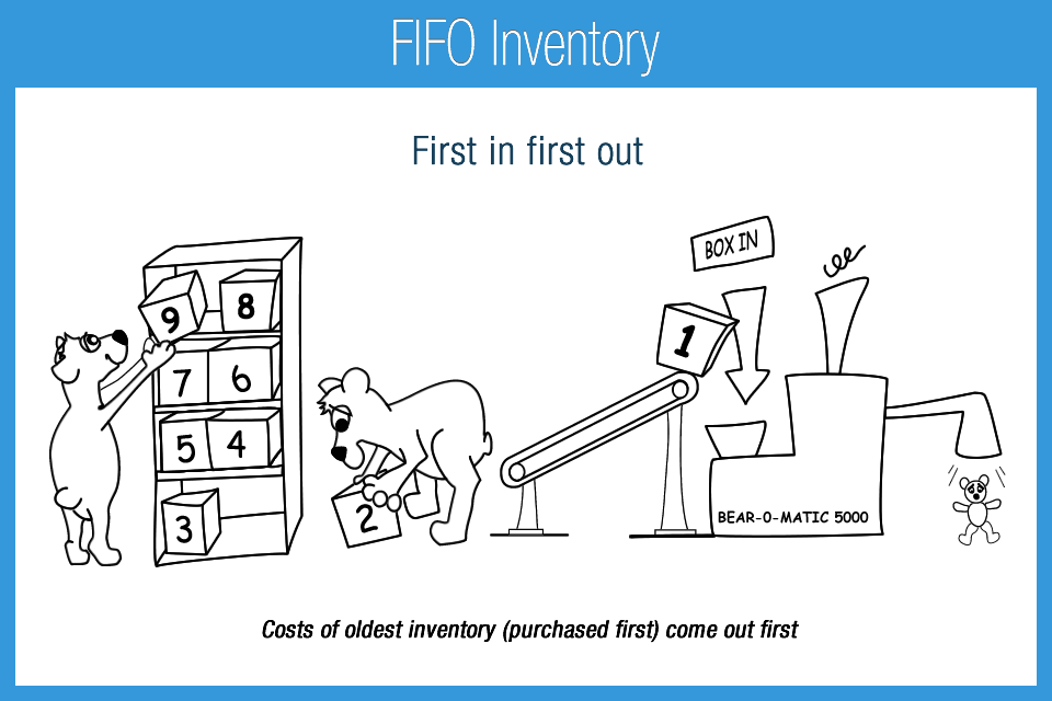 Fifo Inventory Accounting Play